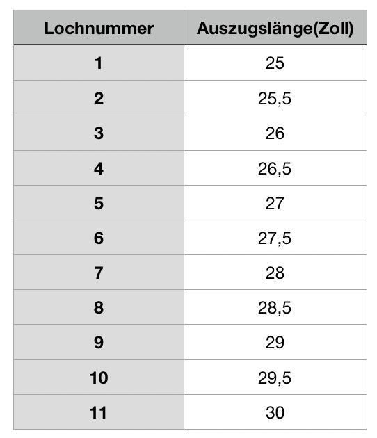 Tabelle Auszugslänge einstellen Compoundbogen