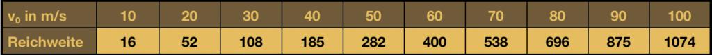 Tabelle Bogen Reichweite Endergebnis