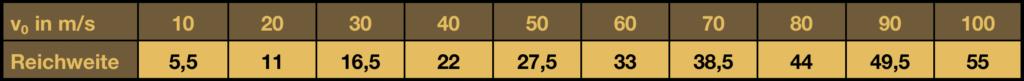 Tabelle Bogen Reichweite aus Abschusshöhe