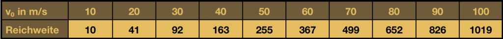 Tabelle Bogen Reichweite aus Abschusswinkel