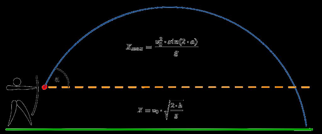 Bogen maximale Entfernung berechnen Übersicht