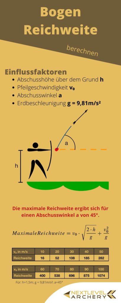 Infografik maximale Compoundbogen und Bogen Reichweite berechnen